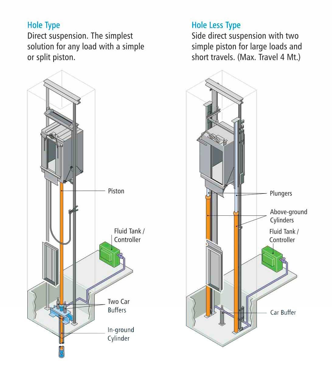 Elevator Hydraulic Cylinder : Time elevators